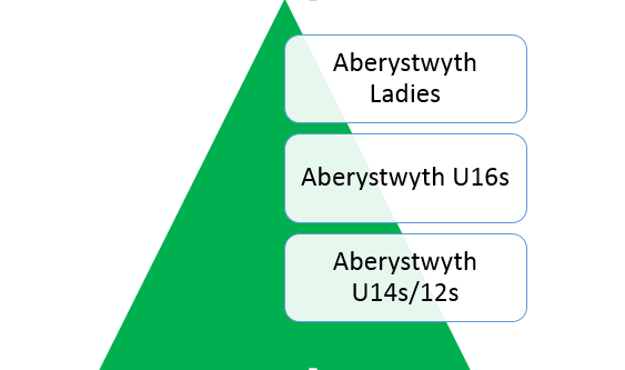 Aberystwyth Town Ladies Junior Section help to Develop a Girl's Pathway from TUP to Welsh Premier League