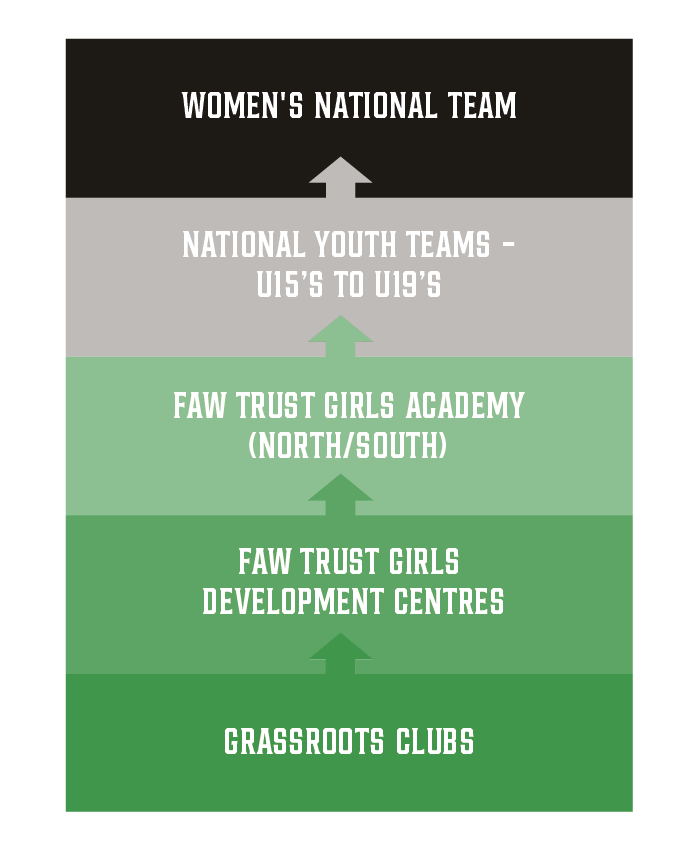 FAW Female Football Pathway.png